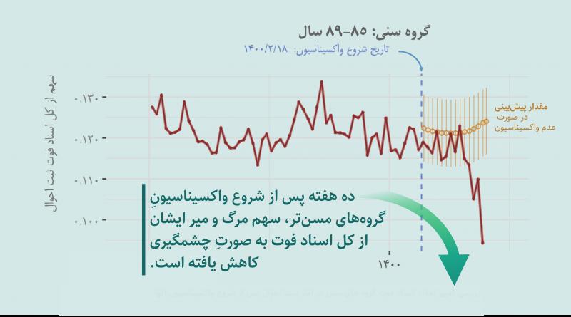 agedMort_decrease_iran_vaccin